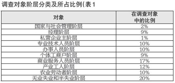 《东莞市居民幸福指数调查报告》今日发布 - 中国社工时报 - 中国社会工作人才服务平台(CNSWSP)
