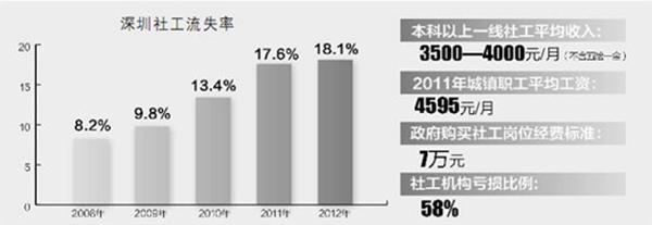 《人民日报》民生调查:流失率逐年增加,去年达18.1  深圳社工为什么留不住 - 中国社工时报 - 中国社会工作人才服务平台